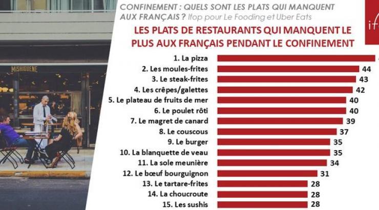 Confinement : la pizza est le plat qui manque le plus aux Français